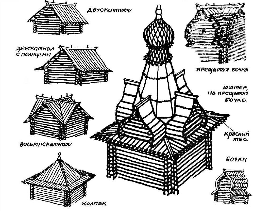 Устройство крыши Бочка